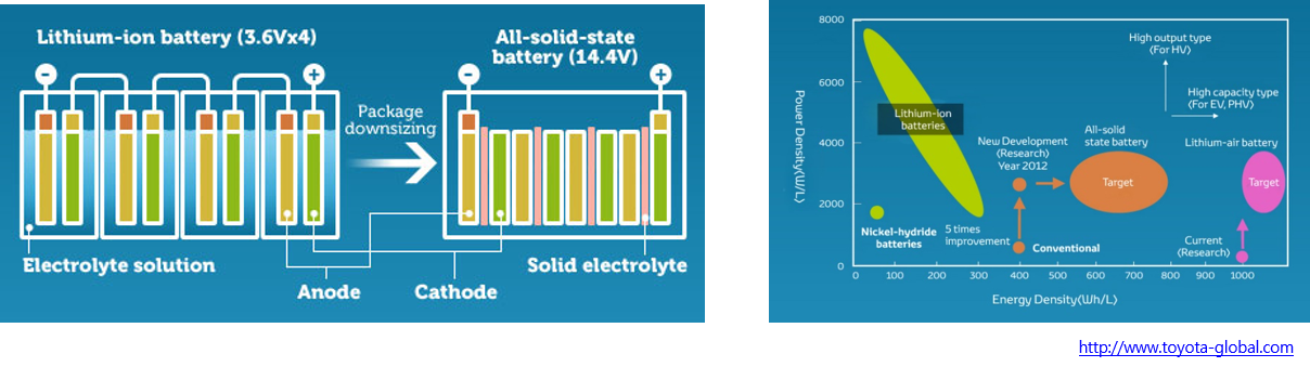 Solid State Battery Toyota >> Solid Electrolytes & All-Solid-State Lithium Batteries | Electrochemical Energy Storage ...